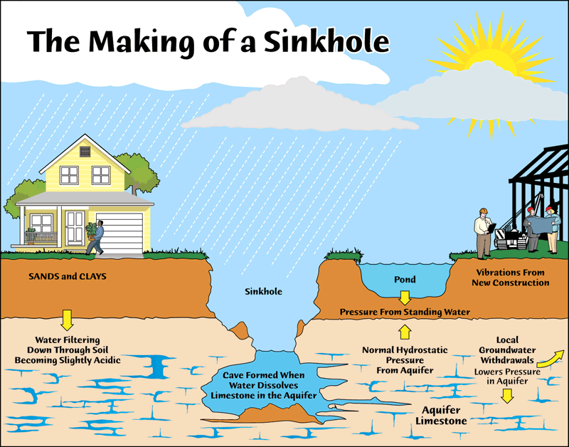 How Sinkholes Form - Homeowners Insurance