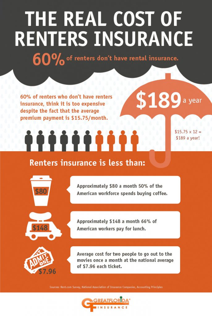 The Benefits Of Renter S Insurance The Greatflorida