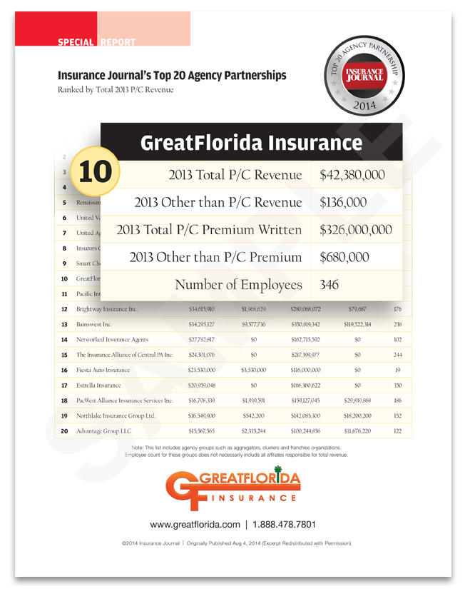 GreatFlorida Insurance Ranks No. 10 in the Nation as a Top Insurance Agency