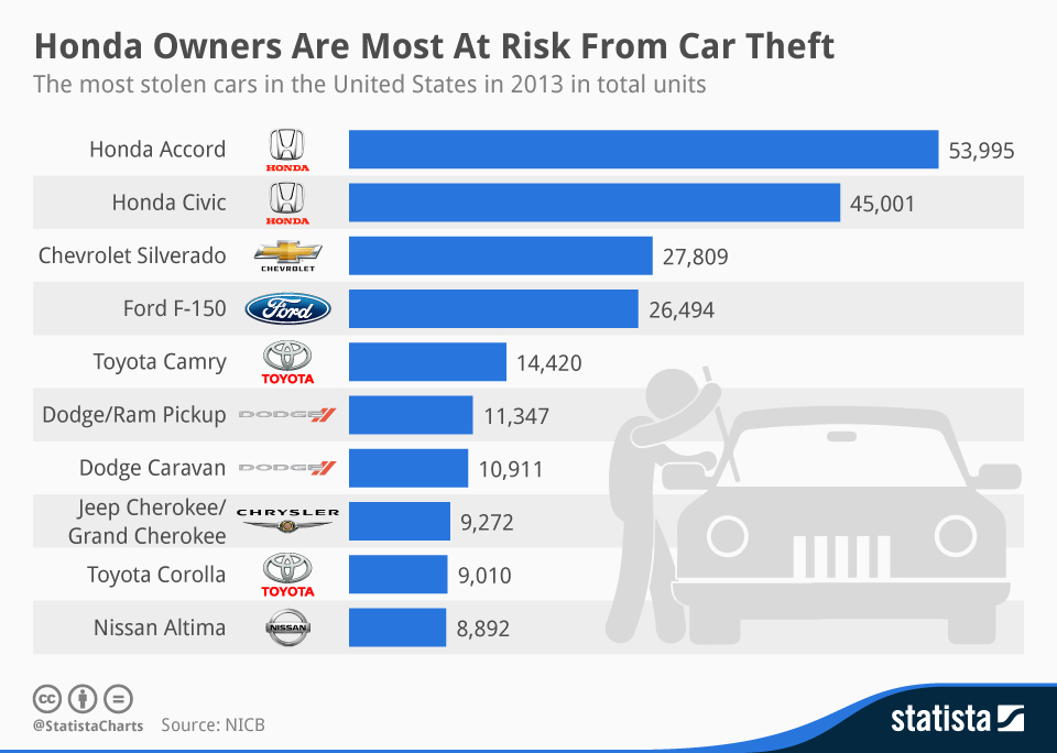 chartoftheday_2593_Honda_Owners_Are_Most_At_Risk_From_Car_Theft_n