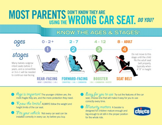 Ages-and-Stages-of-Car-Seat-Usage-e1365525092890