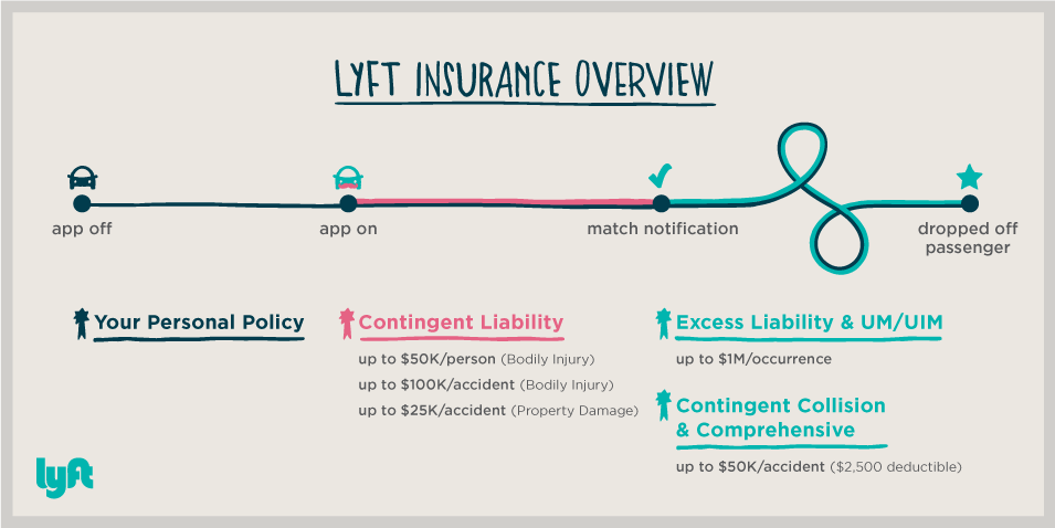 Lyft-insurance