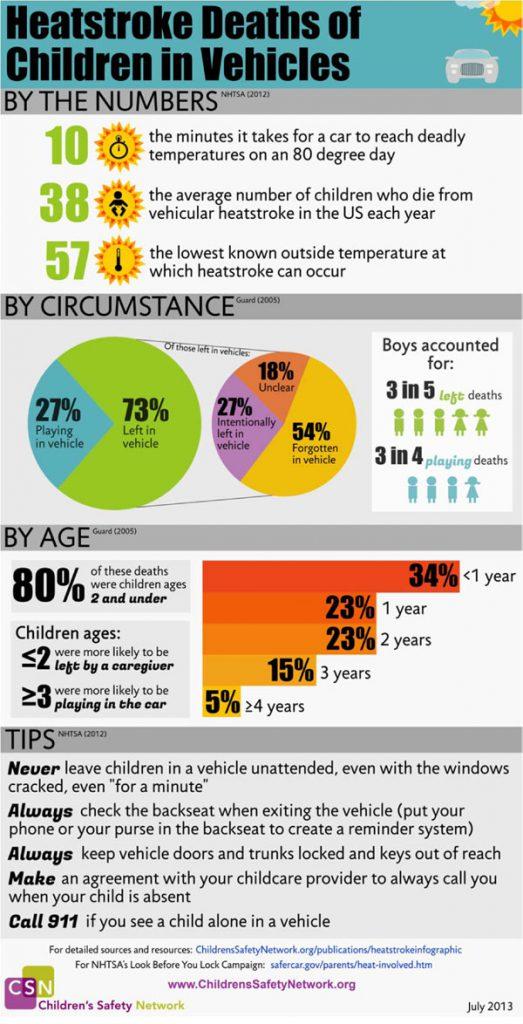children-safety-network-heatstroke-infographic-1-600px
