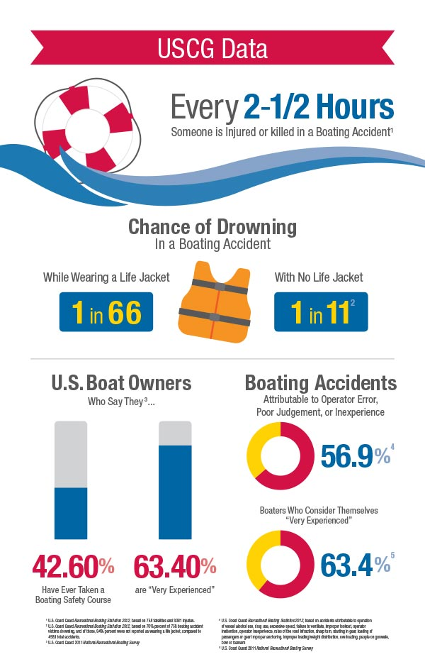 Florida-Boat-Safety