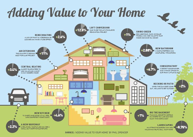 adding-value-home-infographic