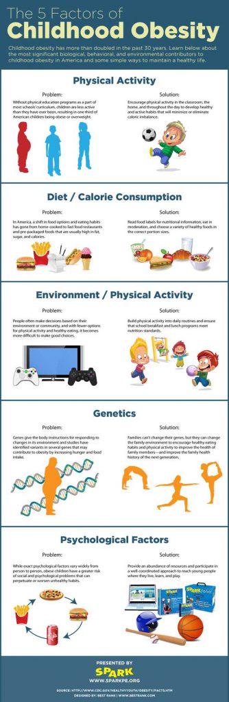 5-factors-obesity-Floria-healthcare