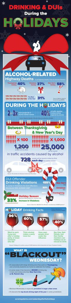 infographic-drinking-duis-during-the-holidays