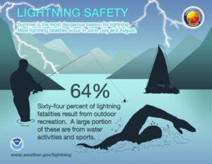 Lightning_Infographic