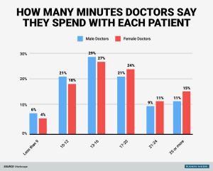 bi_graphics-doctors-and-time-spent-with-patients-1