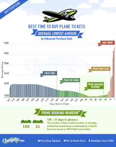 cheapair-2017-when_to_buy-infographic-v5-500px