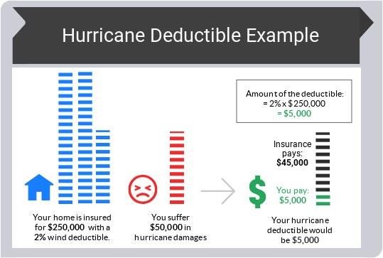 Home Insurance Florida >> Greatflorida Insurance Florida Homeowners Insurance Agency